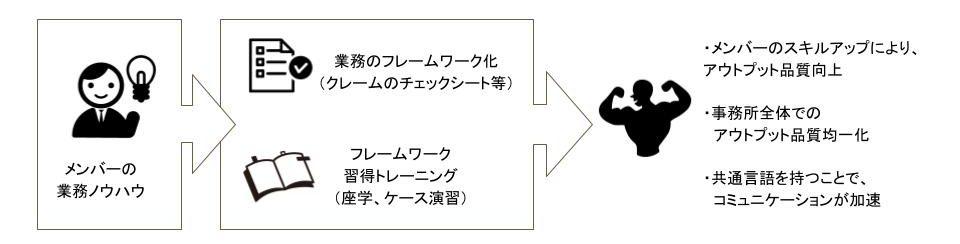 IPTech事務所案内・勉強会